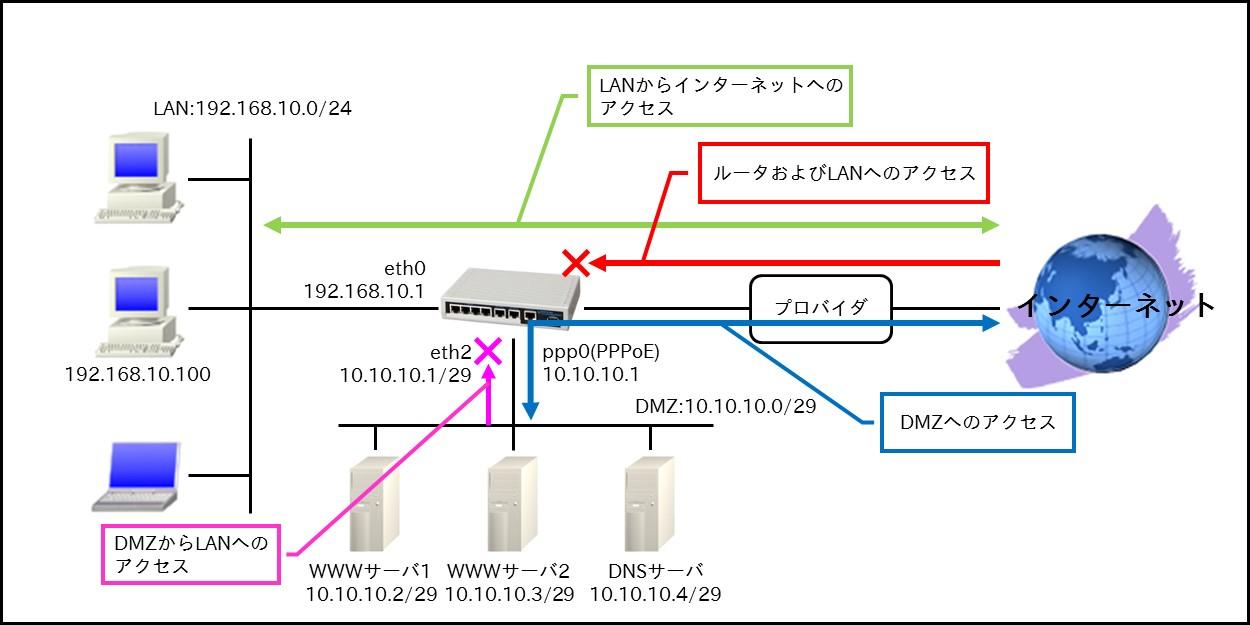 NXR,WXRシリーズ